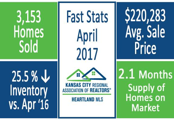 Group O'Dell - Fast Stats April 2017