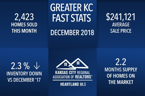 Group O'Dell: Kansas City Real Estate Fast Facts - December 2018