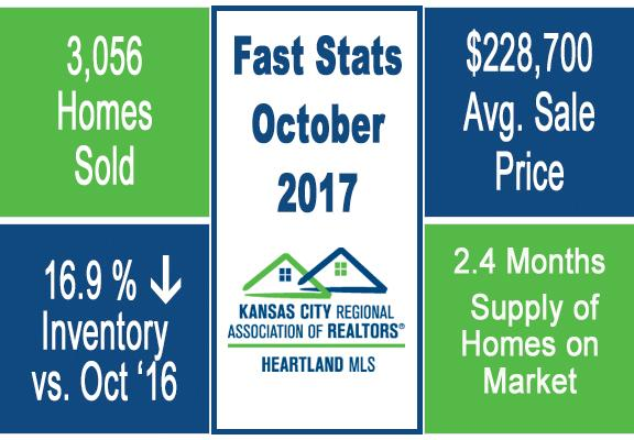 Group O'Dell KC Market Update Fast Stats October 2017