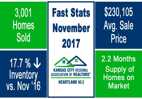 Group O'Dell KC Market Update Fast Stats November 2017