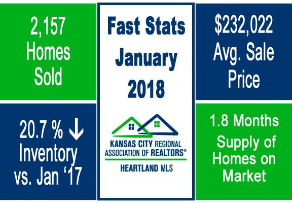 Group O'Dell KC Market Update Fast Stats January 2018