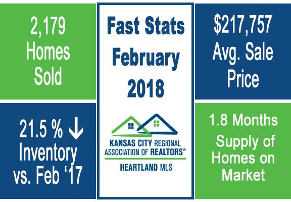 Group O'Dell KC Market Update Fast Stats February 2018