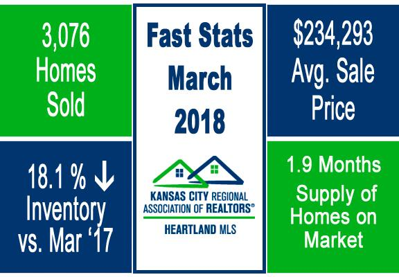 Group O'Dell KC Market Update Fast Stats March 2018