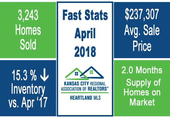 Group O'Dell KC Market Update Fast Stats April 2018