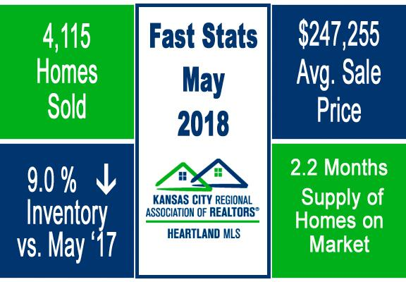 Group O'Dell KC Market Update Fast Stats May 2018