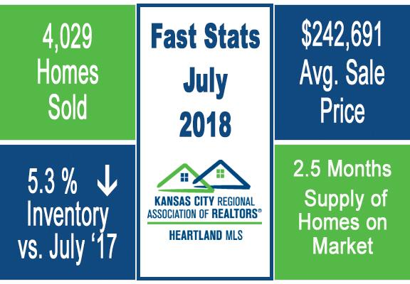 Market Update - July 2018