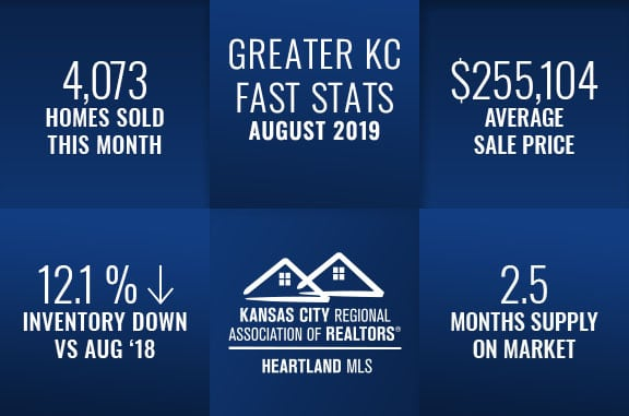 Kansas City Real Estate Fast Stats August 2019