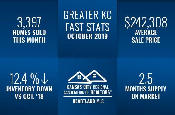 Kansas City Real Estate Fast Stats October 2019