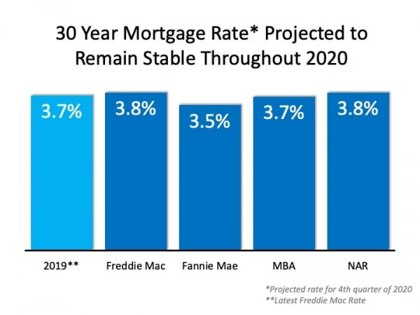 The 2020 Real Estate Projections That May Surprise You - 30 Year Mortgage Rate Projected to Remain Stable Throughout 2020