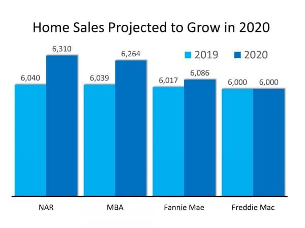 The 2020 Real Estate Projections That May Surprise You, Home Sales Projected Growth in 2020