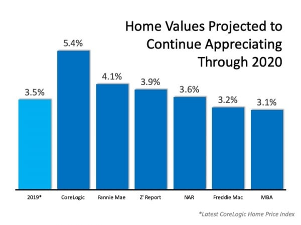 The 2020 Real Estate Projections That May Surprise You, Home Values Projected to Continue Appreciating Through 2020