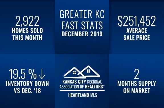 Kansas City Real Estate Fast Stats December 2019, Group O'Dell Real Estate Kansas City