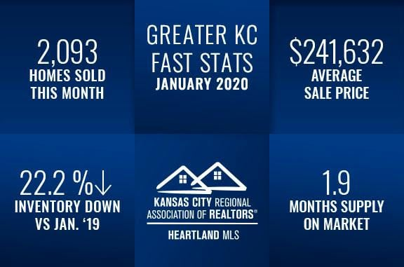 Kansas City Real Estate Fast Stats January 2020, Group O'Dell Real Estate Kansas City