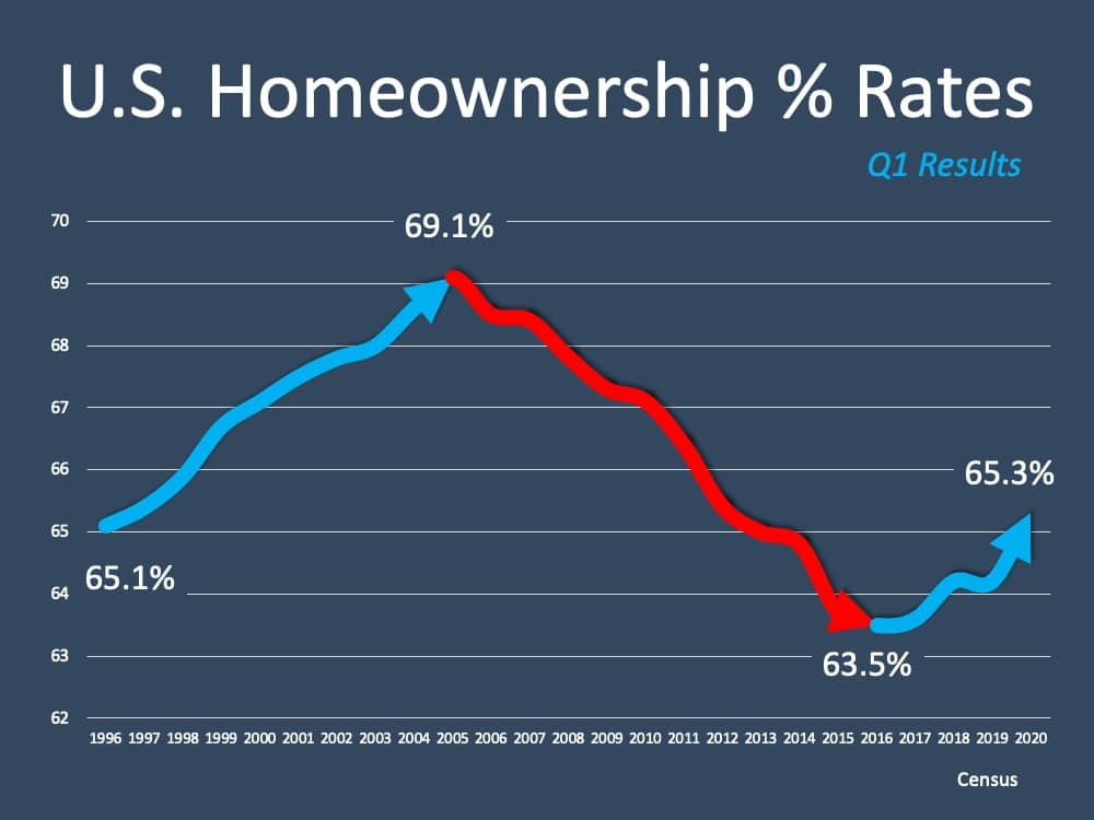 US Homeownership % Rates