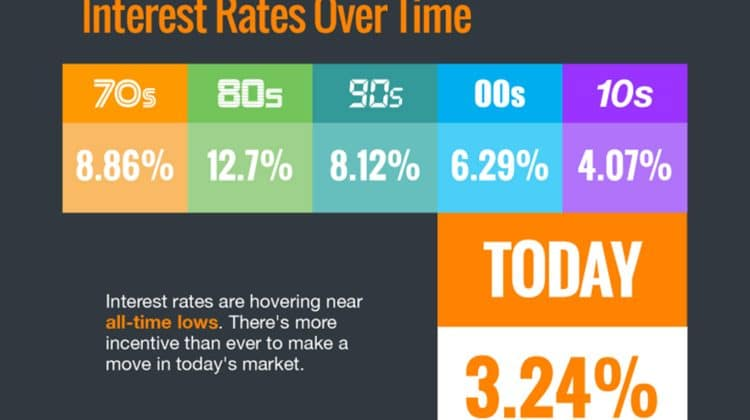 Interest Rates Over Time, Kansas City