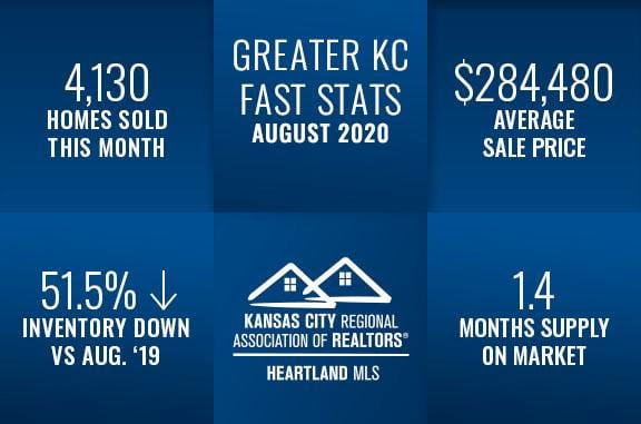Kansas City Real Estate Fast Stats August 2020, Group O'Dell Real Estate Kansas City