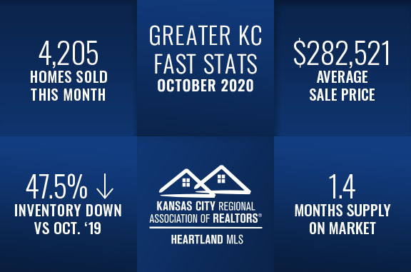 Kansas City Real Estate Fast Stats, Group O'Dell Real Estate Kansas City